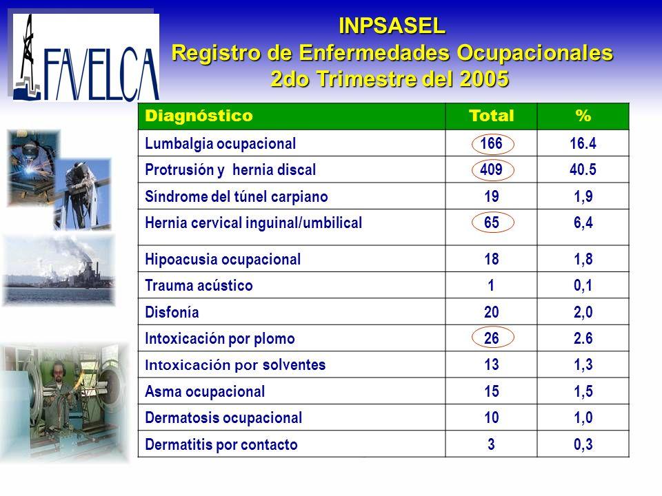 Registro de Enfermedades Ocupacionales