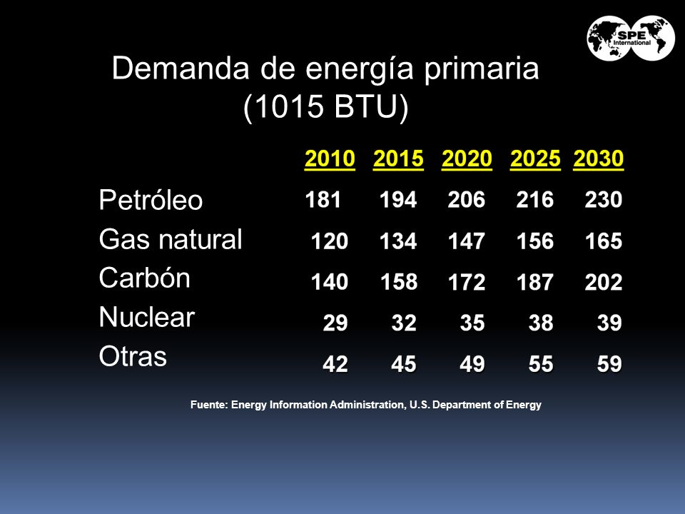 Fuente: Energy Information Administration, U.S. Department of Energy