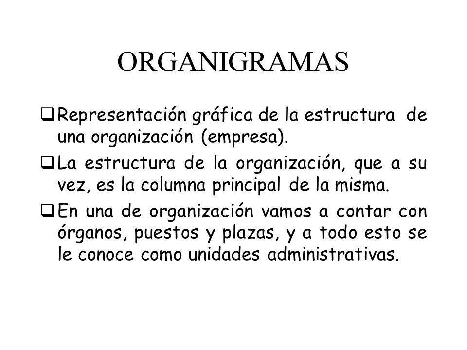 ORGANIGRAMAS Representación gráfica de la estructura de una organización (empresa).