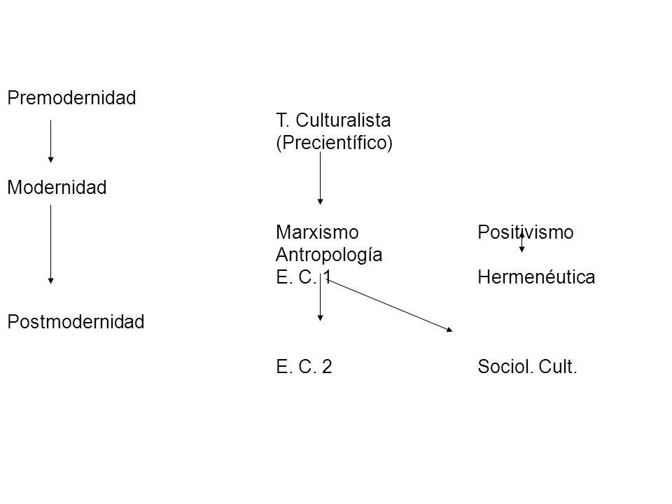 Premodernidad T. Culturalista. (Precientífico) Modernidad. Marxismo Positivismo. Antropología.