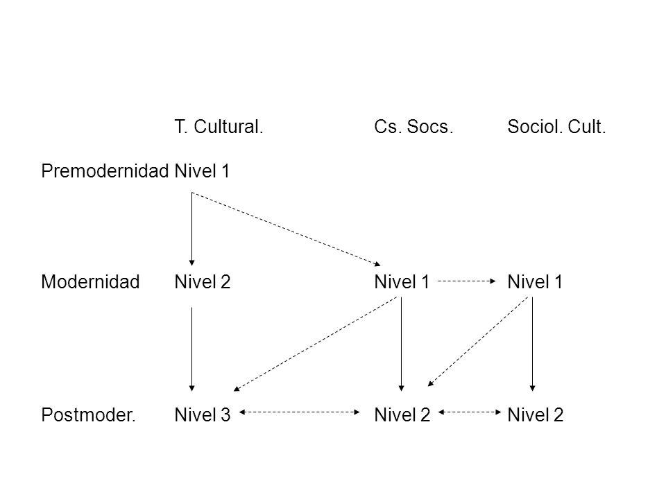 Modernidad Nivel 2 Nivel 1 Nivel 1
