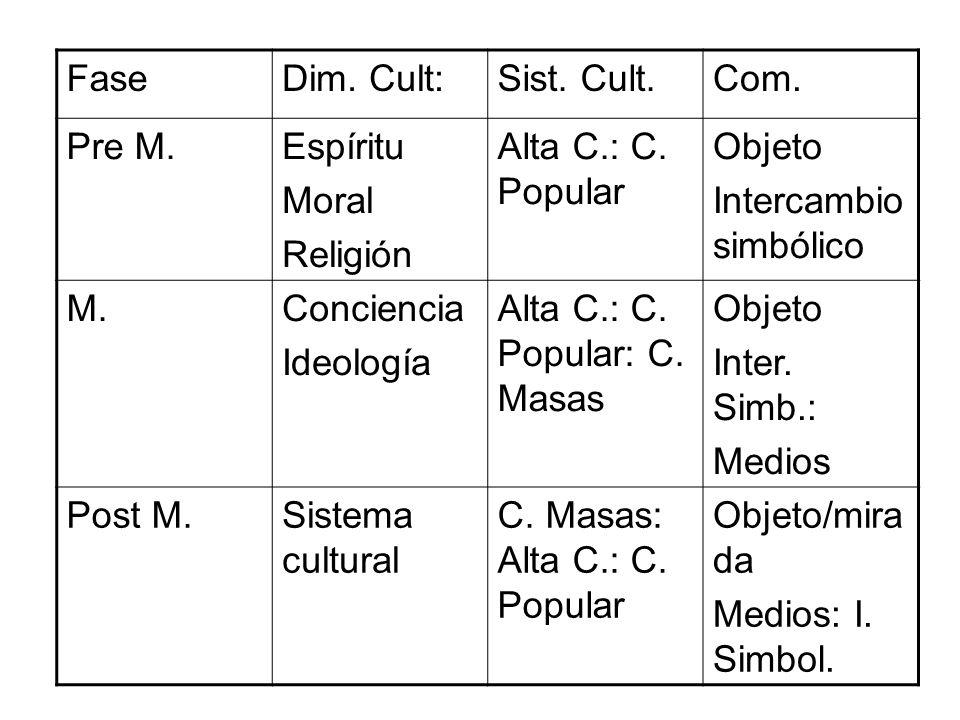 FaseDim. Cult: Sist. Cult. Com. Pre M. Espíritu. Moral. Religión. Alta C.: C. Popular. Objeto. Intercambio simbólico.