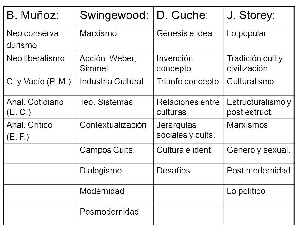 B. Muñoz: Swingewood: D. Cuche: J. Storey: Neo conserva- durismo
