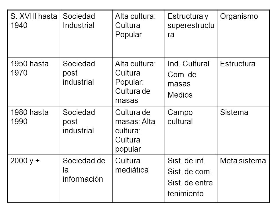 S. XVIII hasta 1940Sociedad Industrial. Alta cultura: Cultura Popular. Estructura y superestructura.