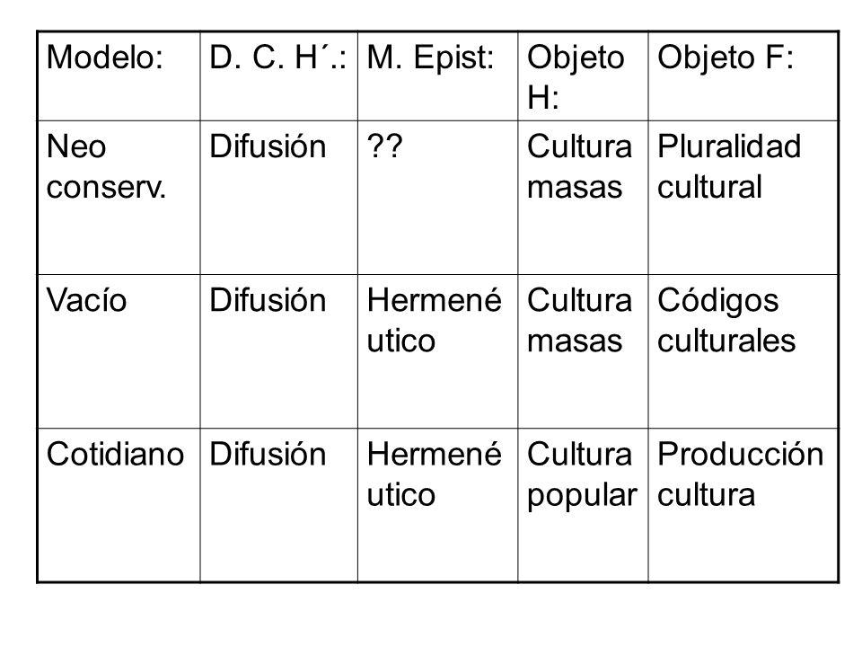 Modelo: D. C. H´.: M. Epist: Objeto H: Objeto F: Neo conserv. Difusión. Cultura masas. Pluralidad cultural.