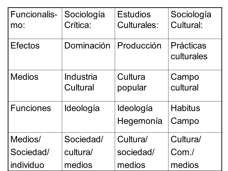 Funcionalis-mo: Sociología Crítica: Estudios Culturales: Sociología Cultural: Efectos. Dominación.