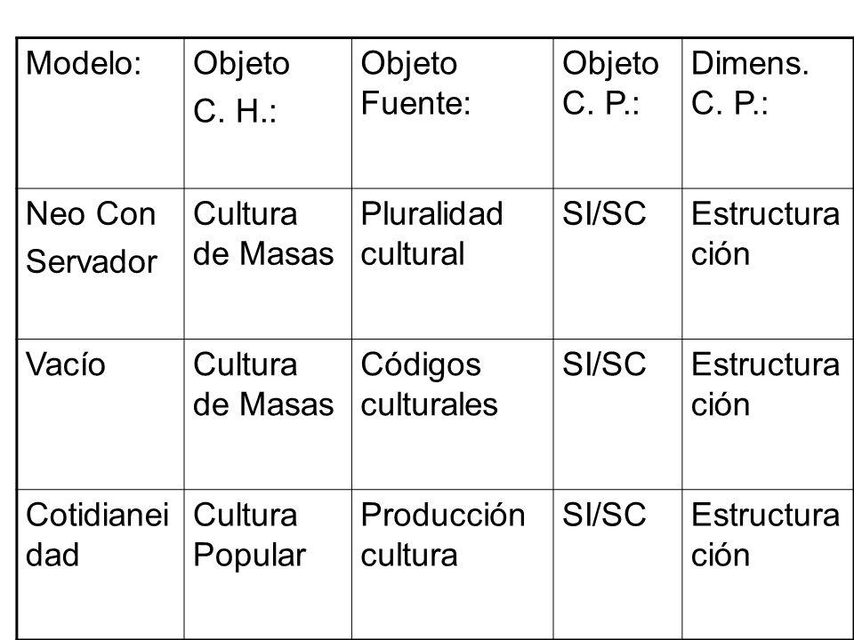 Modelo: Objeto. C. H.: Objeto Fuente: Objeto C. P.: Dimens. C. P.: Neo Con. Servador. Cultura de Masas.