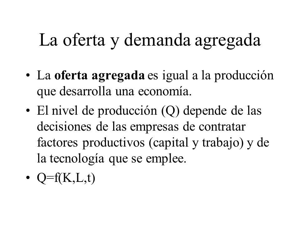 La oferta y demanda agregada