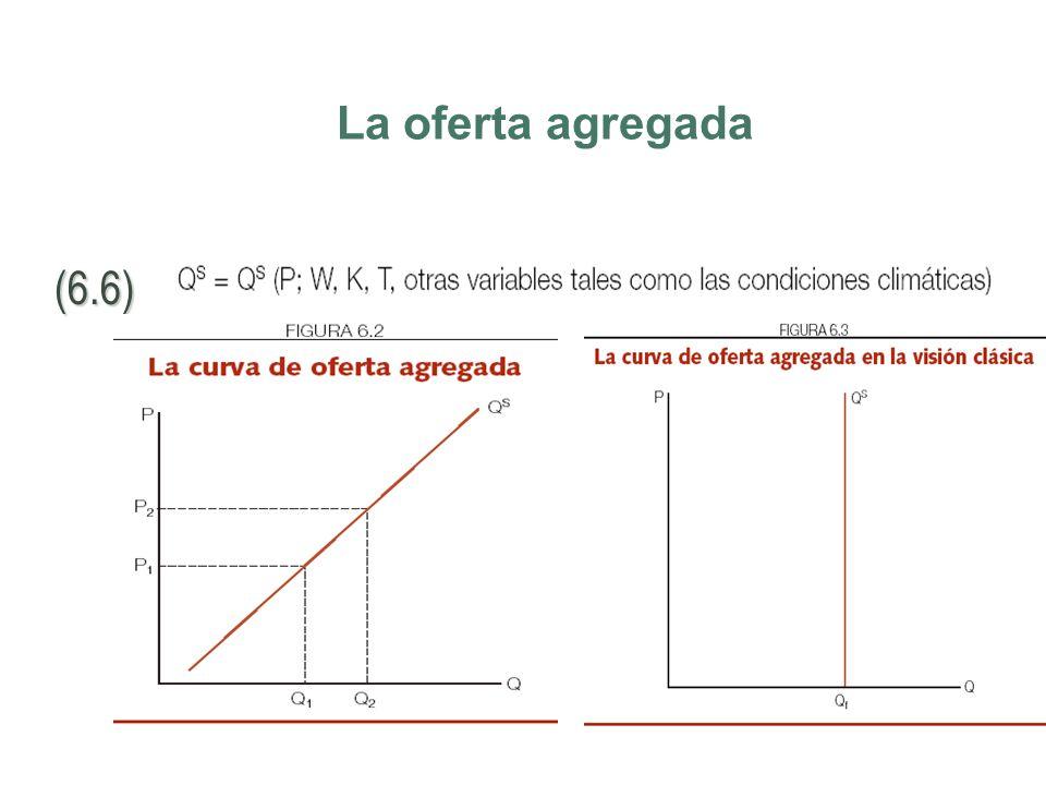 La oferta agregada (6.6)