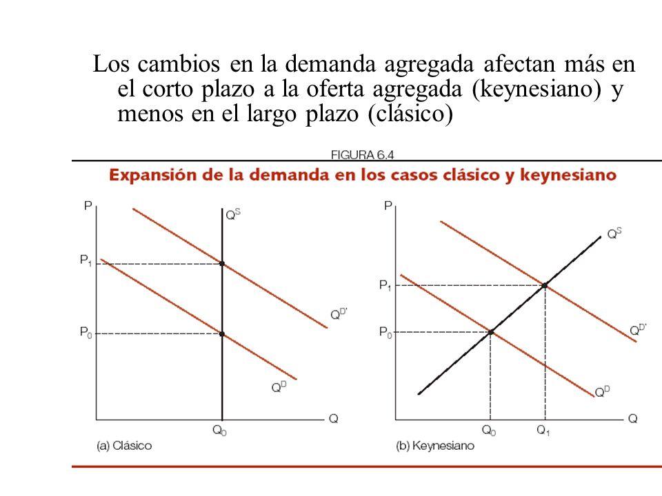 Los cambios en la demanda agregada afectan más en el corto plazo a la oferta agregada (keynesiano) y menos en el largo plazo (clásico)