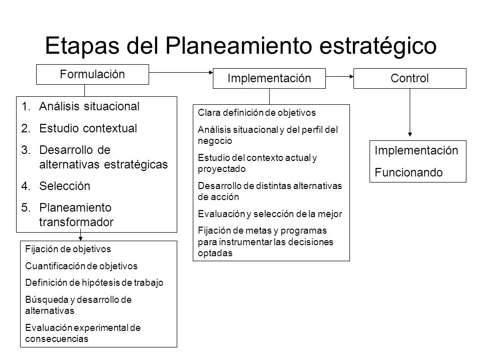 Etapas del Planeamiento estratégico