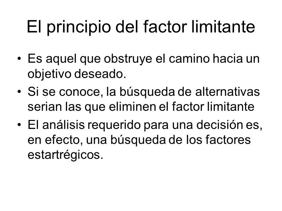 El principio del factor limitante