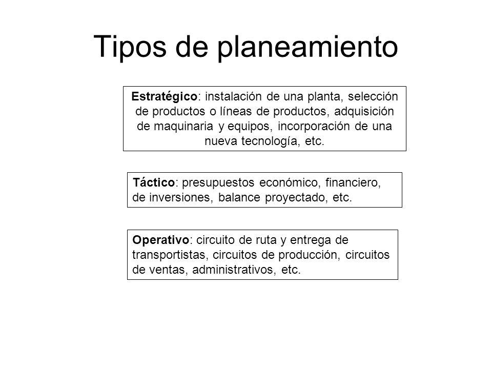 Tipos de planeamiento