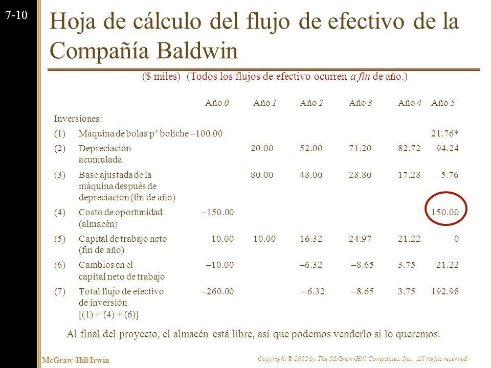 Hoja de cálculo del flujo de efectivo de la Compañía Baldwin