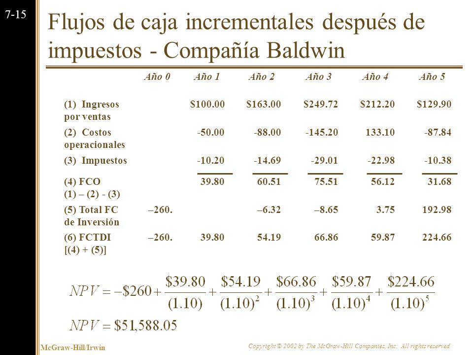 Flujos de caja incrementales después de impuestos - Compañía Baldwin