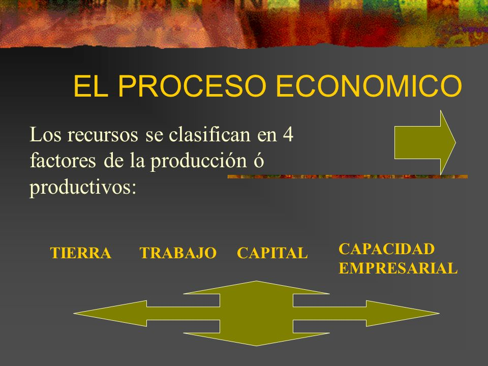 EL PROCESO ECONOMICOLos recursos se clasifican en 4 factores de la producción ó productivos: CAPACIDAD EMPRESARIAL.