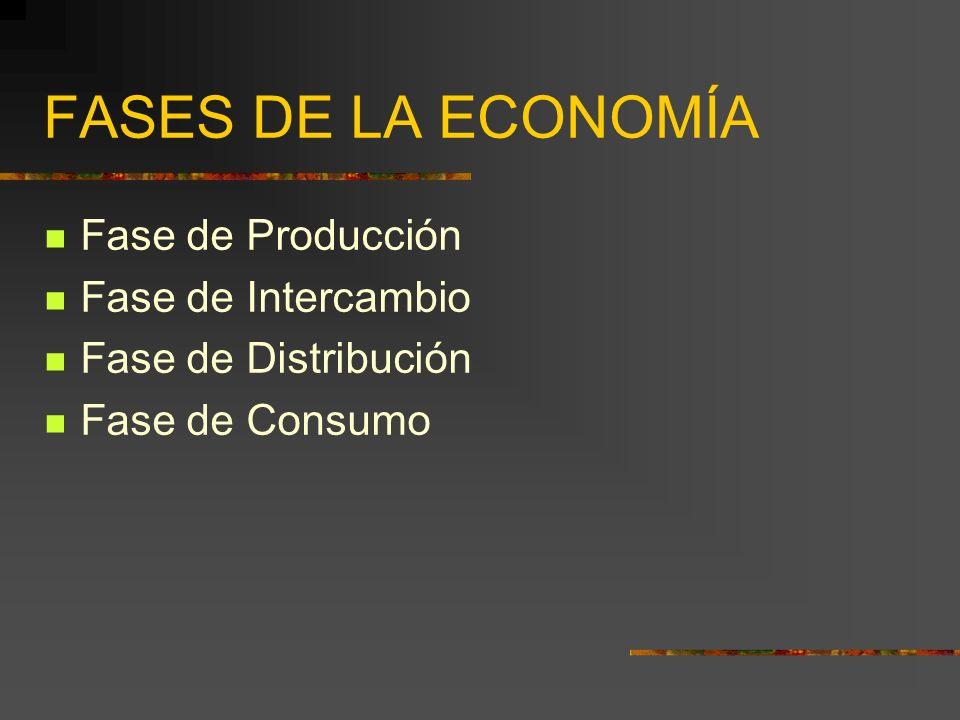 FASES DE LA ECONOMÍA Fase de Producción Fase de Intercambio