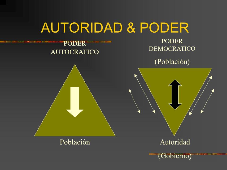 AUTORIDAD & PODER (Población) Población Autoridad (Gobierno)