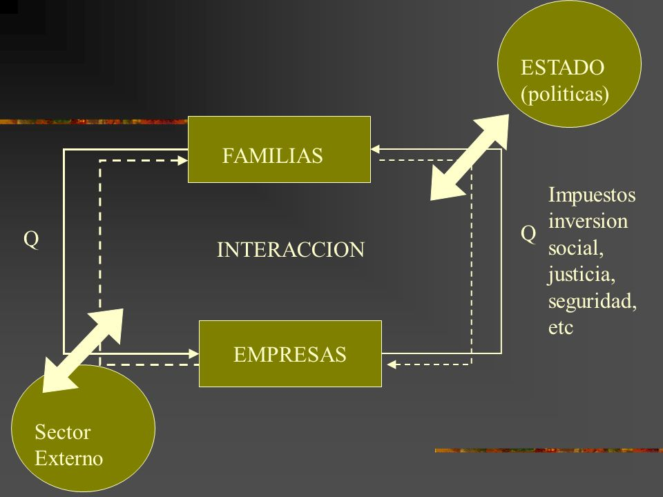 ESTADO (politicas) FAMILIAS. EMPRESAS. INTERACCION. Q. Impuestos inversion social, justicia, seguridad, etc.