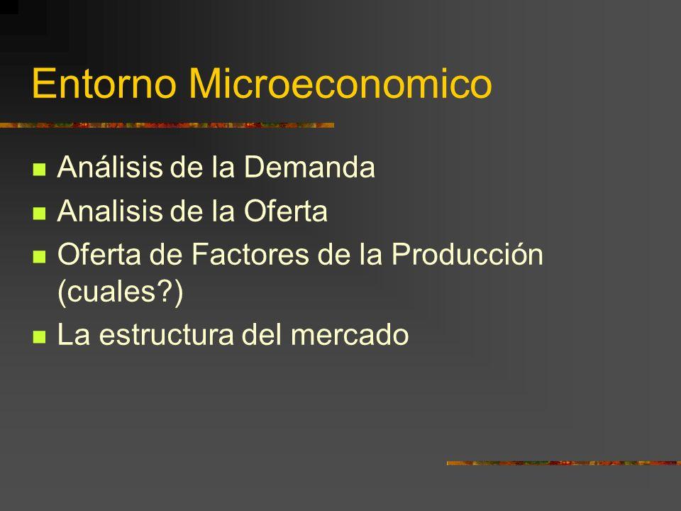 Entorno Microeconomico