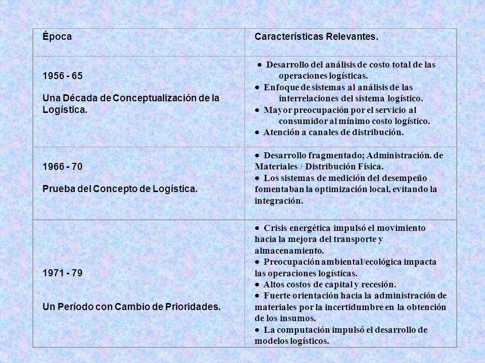 Época Características Relevantes. 1956 - 65. Una Década de Conceptualización de la Logística.