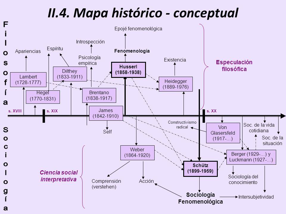 II.4. Mapa histórico - conceptual