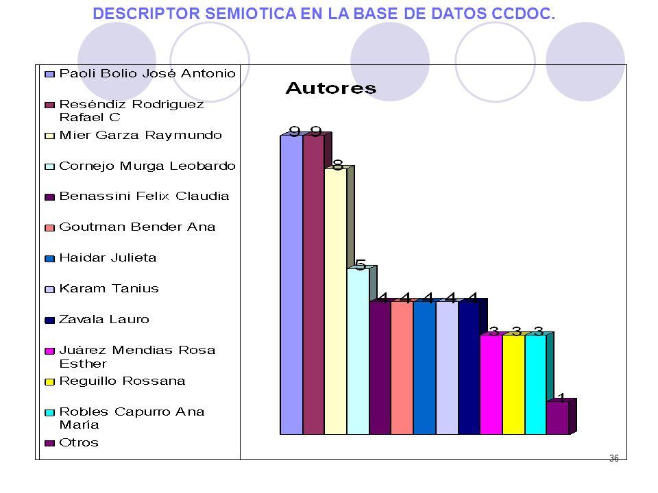 DESCRIPTOR SEMIOTICA EN LA BASE DE DATOS CCDOC.