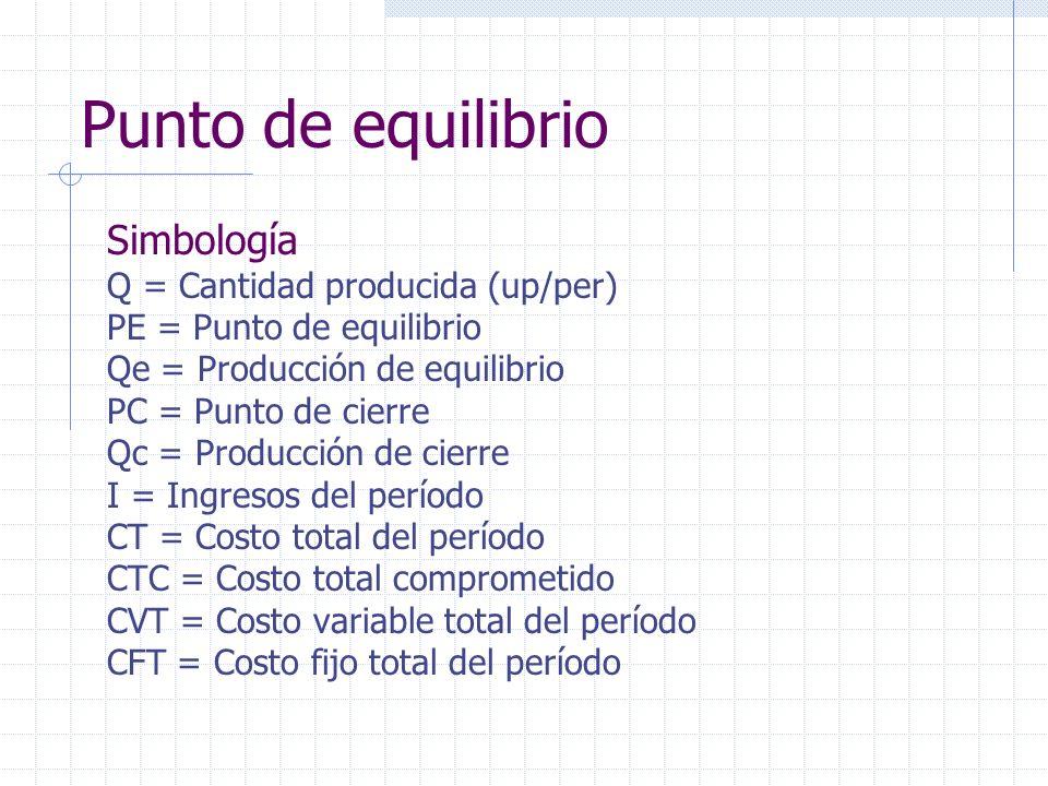 Punto de equilibrio Simbología Q = Cantidad producida (up/per)