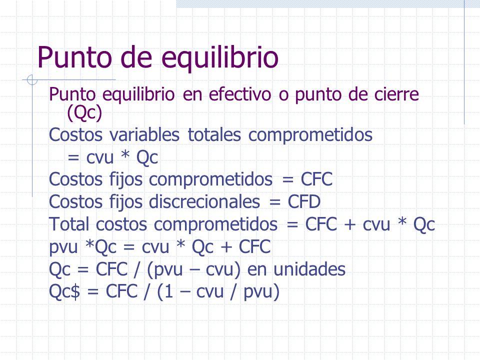 Punto de equilibrio Punto equilibrio en efectivo o punto de cierre (Qc) Costos variables totales comprometidos.