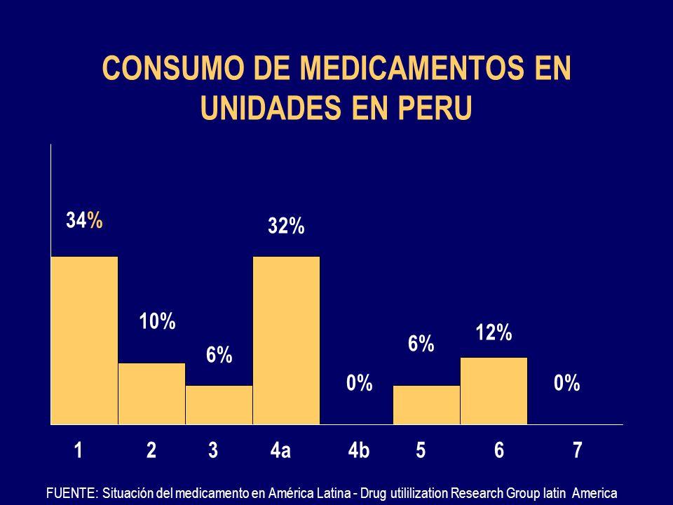 CONSUMO DE MEDICAMENTOS EN UNIDADES EN PERU