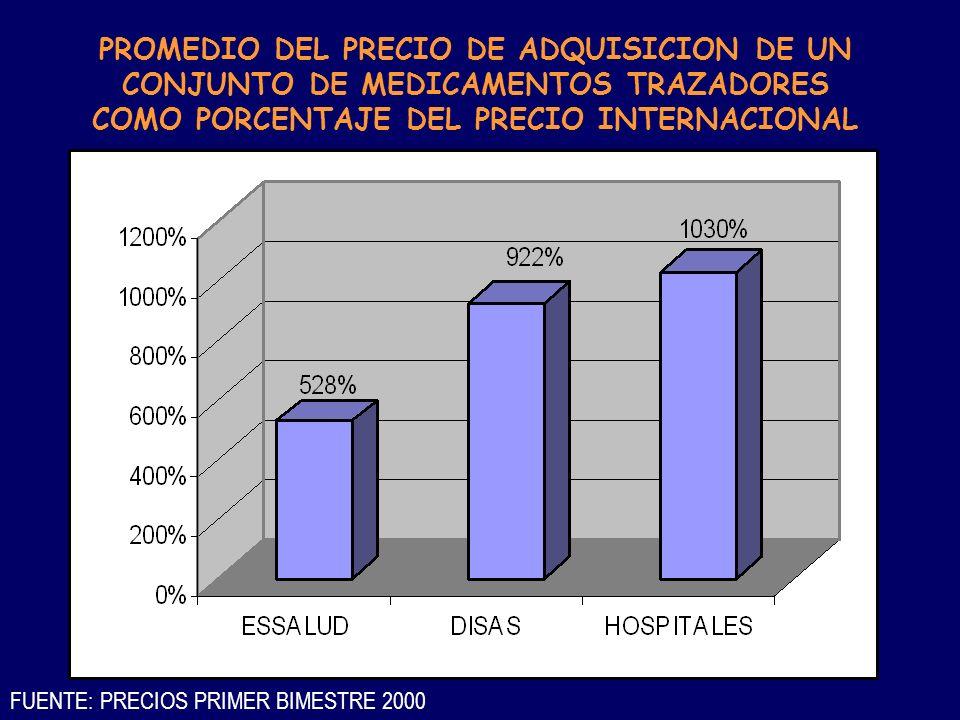 PROMEDIO DEL PRECIO DE ADQUISICION DE UN CONJUNTO DE MEDICAMENTOS TRAZADORES COMO PORCENTAJE DEL PRECIO INTERNACIONAL