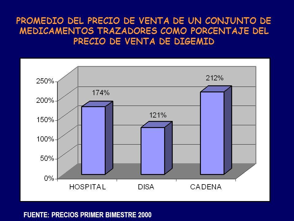 PROMEDIO DEL PRECIO DE VENTA DE UN CONJUNTO DE MEDICAMENTOS TRAZADORES COMO PORCENTAJE DEL PRECIO DE VENTA DE DIGEMID
