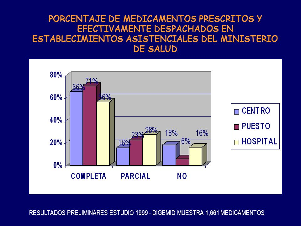 PORCENTAJE DE MEDICAMENTOS PRESCRITOS Y EFECTIVAMENTE DESPACHADOS EN ESTABLECIMIENTOS ASISTENCIALES DEL MINISTERIO DE SALUD