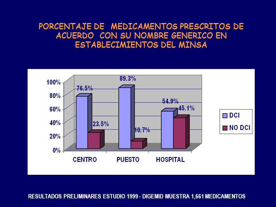 PORCENTAJE DE MEDICAMENTOS PRESCRITOS DE ACUERDO CON SU NOMBRE GENERICO EN ESTABLECIMIENTOS DEL MINSA