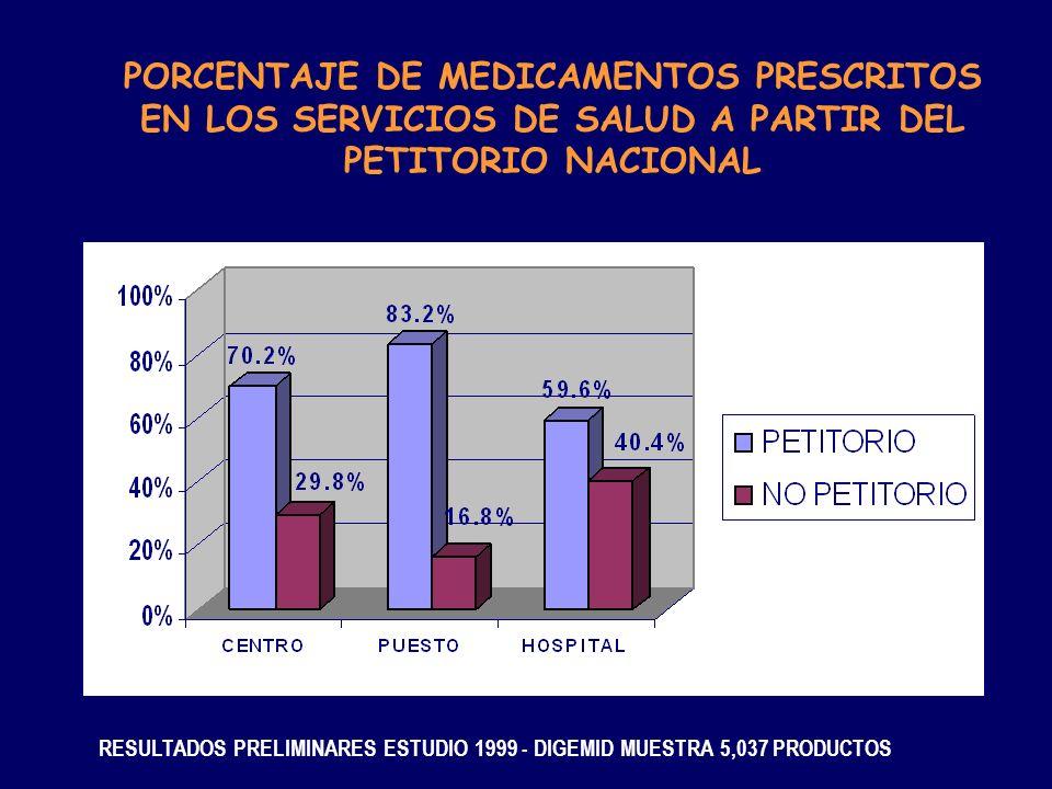 PORCENTAJE DE MEDICAMENTOS PRESCRITOS EN LOS SERVICIOS DE SALUD A PARTIR DEL PETITORIO NACIONAL