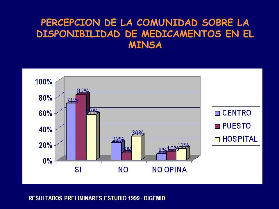 PERCEPCION DE LA COMUNIDAD SOBRE LA DISPONIBILIDAD DE MEDICAMENTOS EN EL MINSA