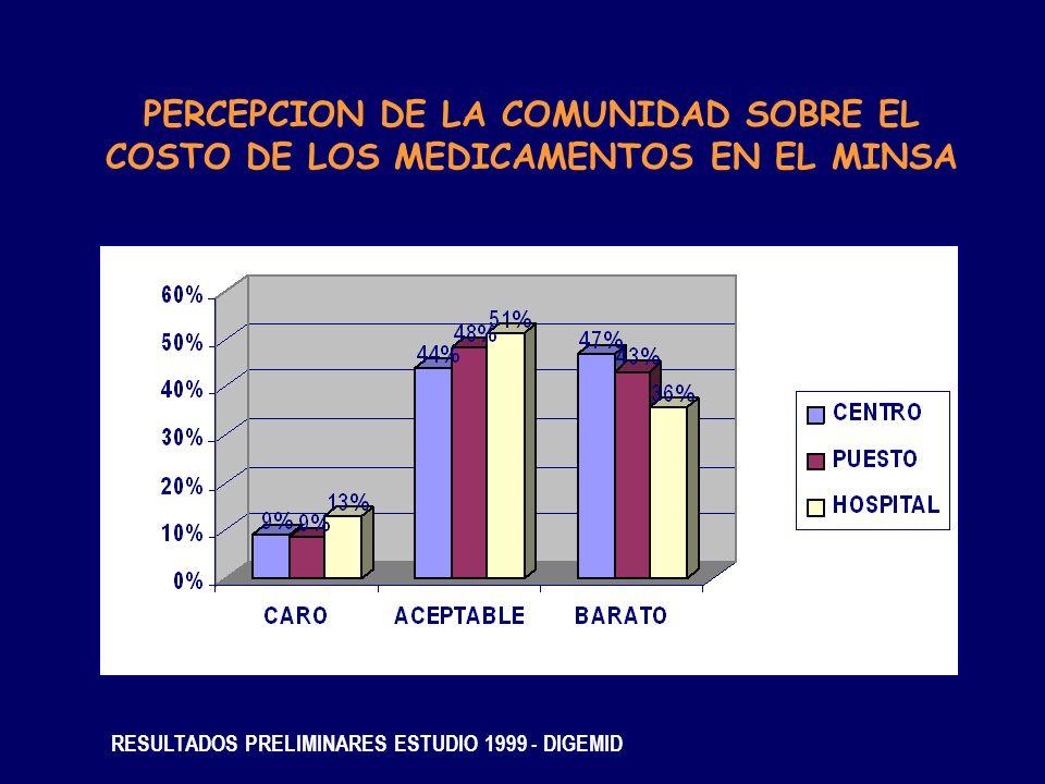 PERCEPCION DE LA COMUNIDAD SOBRE EL COSTO DE LOS MEDICAMENTOS EN EL MINSA