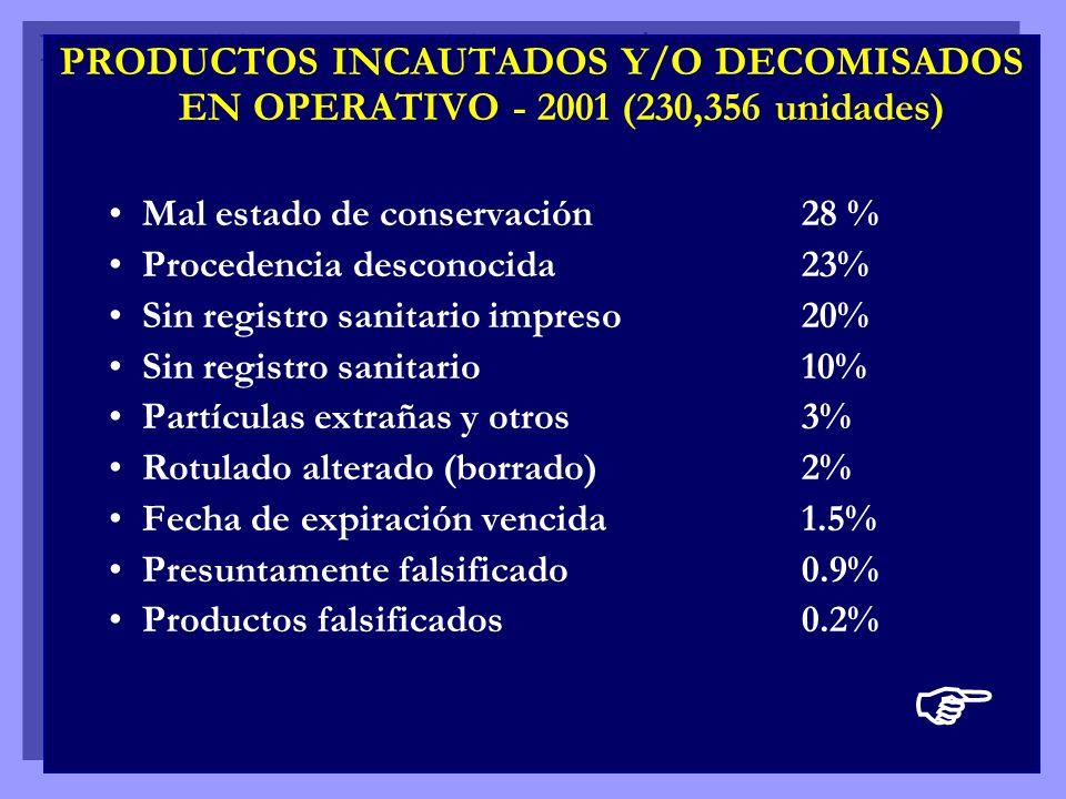 PRODUCTOS INCAUTADOS Y/O DECOMISADOS EN OPERATIVO - 2001 (230,356 unidades)