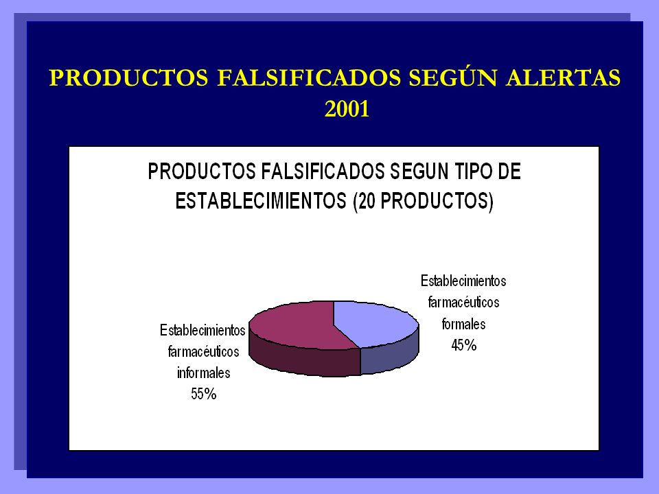 PRODUCTOS FALSIFICADOS SEGÚN ALERTAS 2001