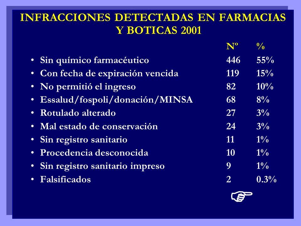 INFRACCIONES DETECTADAS EN FARMACIAS Y BOTICAS 2001