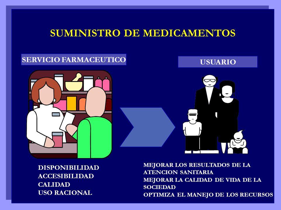 SUMINISTRO DE MEDICAMENTOS SERVICIO FARMACEUTICO