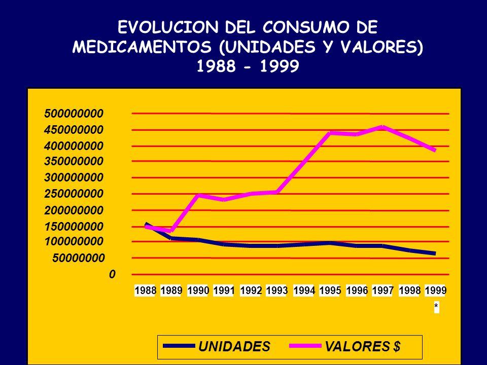 EVOLUCION DEL CONSUMO DE MEDICAMENTOS (UNIDADES Y VALORES) 1988 - 1999