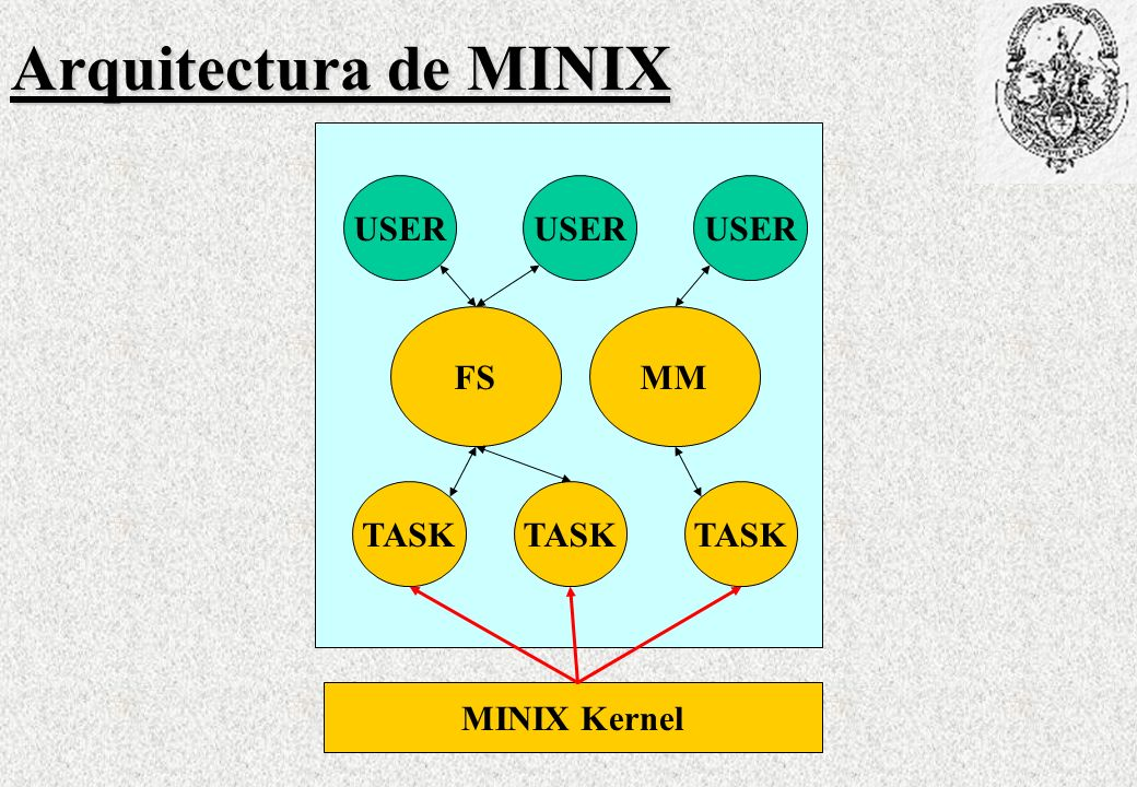 Arquitectura de MINIX USER USER USER FS MM TASK TASK TASK MINIX Kernel
