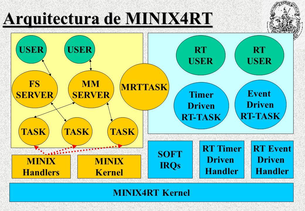 Arquitectura de MINIX4RT