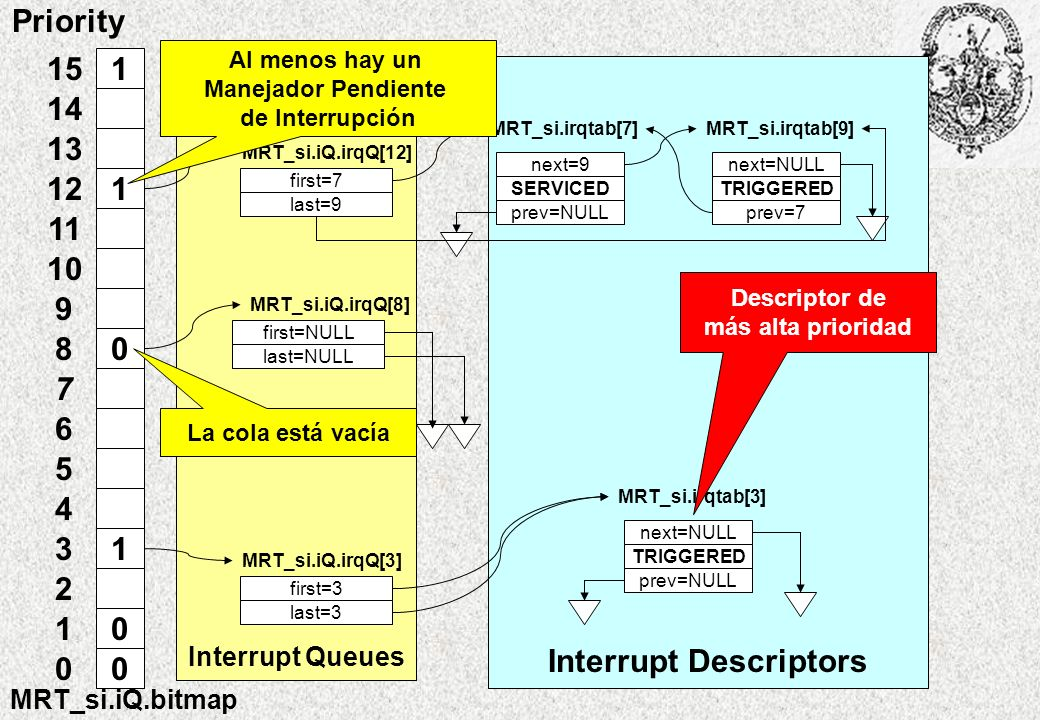 Interrupt Descriptors