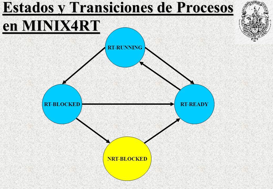 Estados y Transiciones de Procesos en MINIX4RT