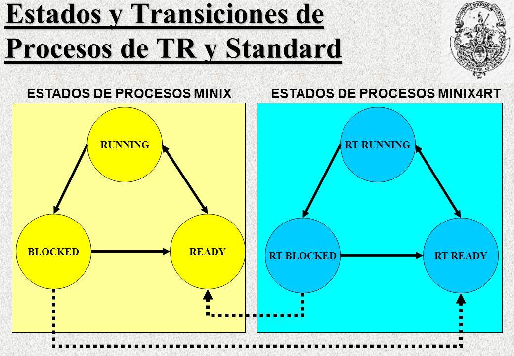 Estados y Transiciones de Procesos de TR y Standard