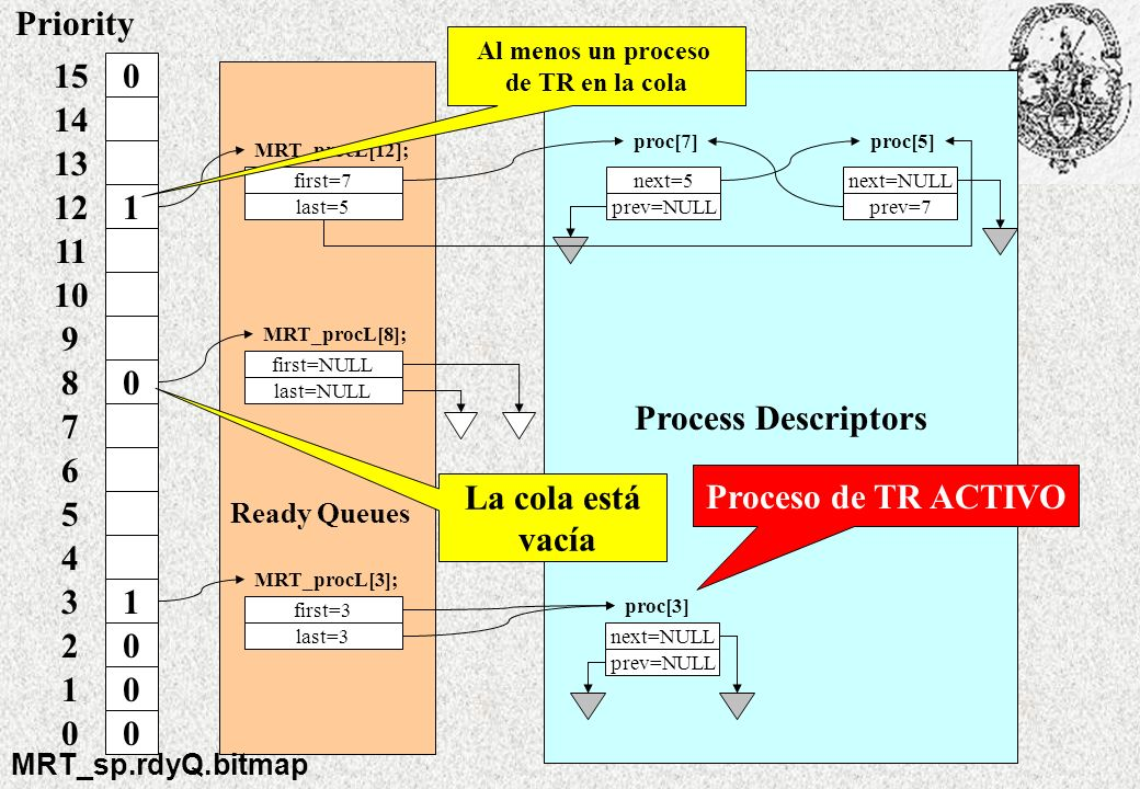 Priority Process Descriptors