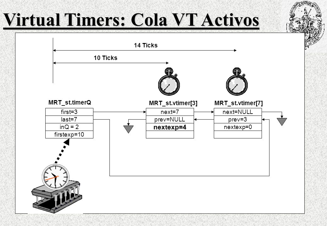 Virtual Timers: Cola VT Activos
