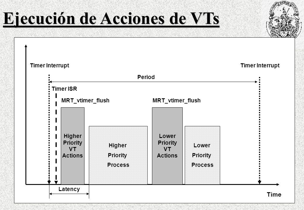 Ejecución de Acciones de VTs